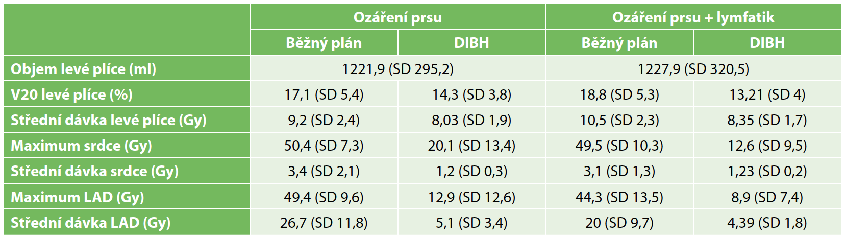 Tab. 2b: Dávky na rizikové struktury u pacientek dle cílového objemu<br> Tab. 2b: Doses to organs at risk for cohorts based on different target volume