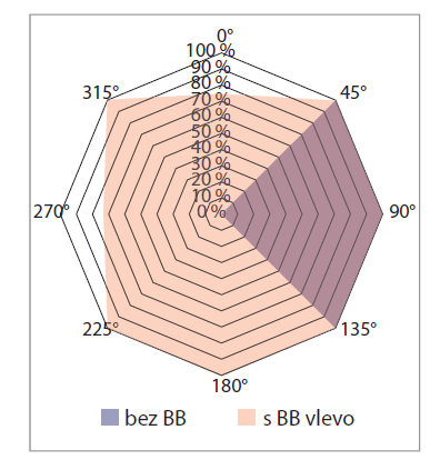 Grafické znázornění úspěšnosti identifikace zdroje zvuku v horizontální rovině při tolerované odchylce 45° (pacient P1 – levé ucho neslyšící).<br> Graph 1. Visualisation of the percentage sound localisation success rate in the horizontal plane with a tolerated deviation of 45° (patient P1 – left-sided deafness).
