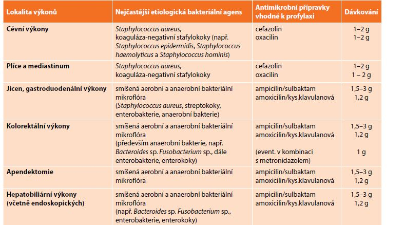 Antibiotická profylaxe<br> Tab. 5: Antibiotic prophylaxis