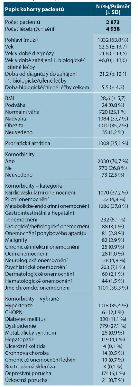 Popis kohorty pacientů