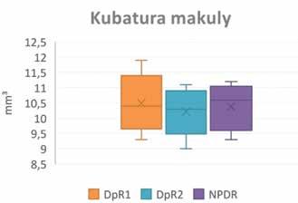 Kubatura makul u diabetické preretinopatie 1,2 a NPDR
