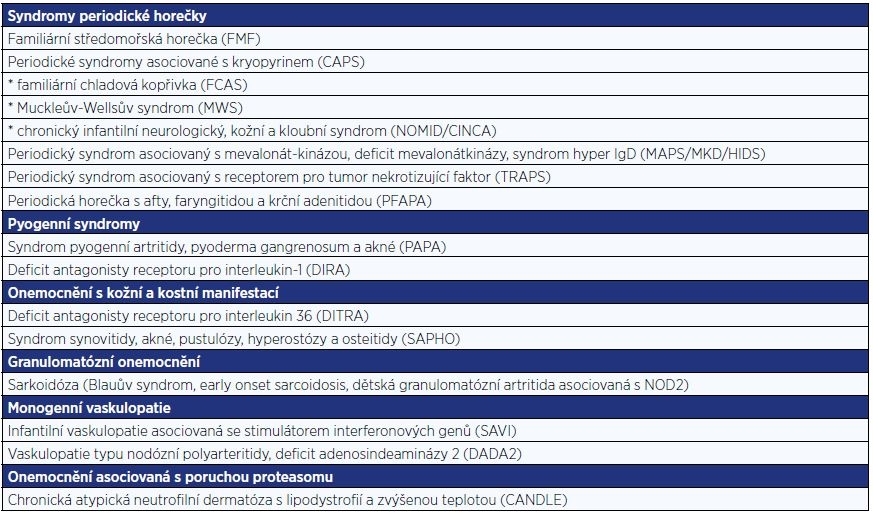 Hlavní skupiny autoinflamatorních onemocnění