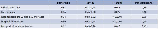 Metaanalýza štúdií DAPA-HF a EMPEROR-Reduced