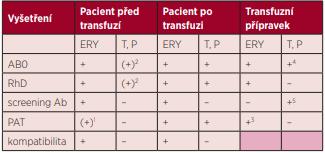 Imunohematologické vyšetření podle typu transfuzního přípravku