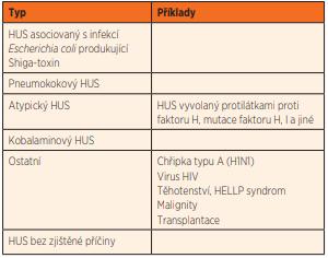 Klasifikace hemolyticko-uremického syndromu (HUS) [modifikováno dle 3].