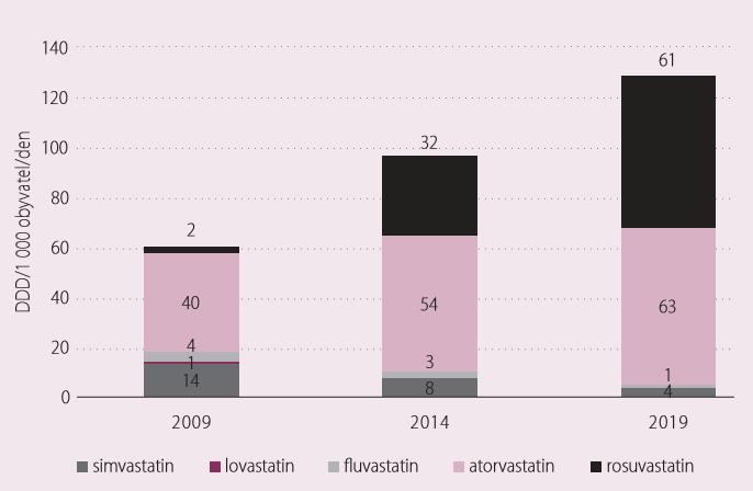 Vývoj spotřeb statinů v ČR.