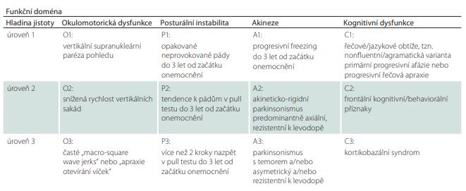Hlavní klinická kritéria.