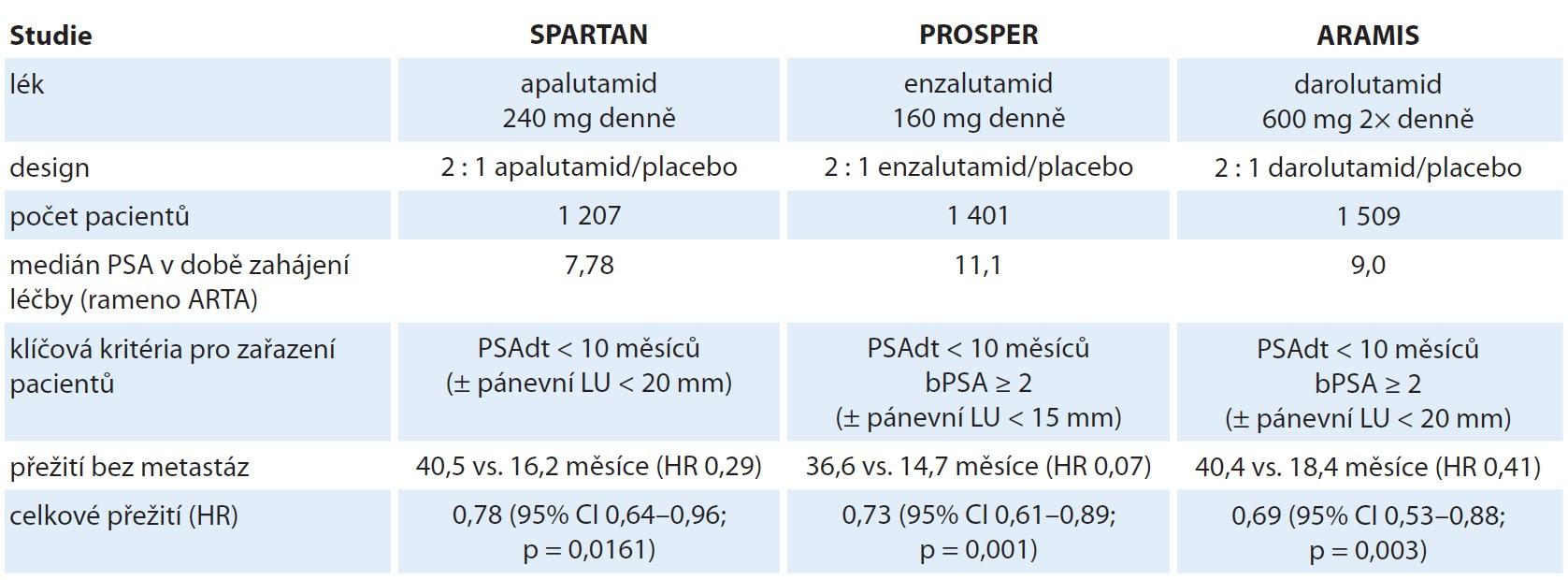 Shrnutí designu a výsledků randomizovaných klinických studií s léky cílenými na androgenový receptor u pacientů s nemetastatickým kastračně refrakterním karcinomem prostaty.