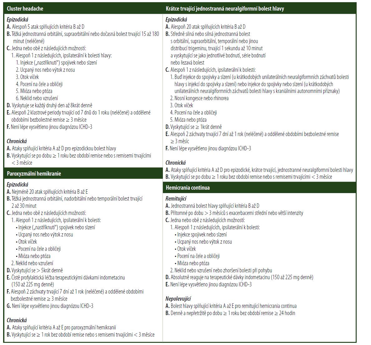 Tabulka C – Diagnostická kritéria pro trigeminové autonomní bolesti hlavy (TACs)