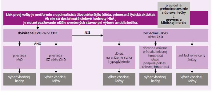 Schéma 2 | Všeobecný princíp manažmentu hyperglykémie pri DM 2. typu. Upravené podľa [6]