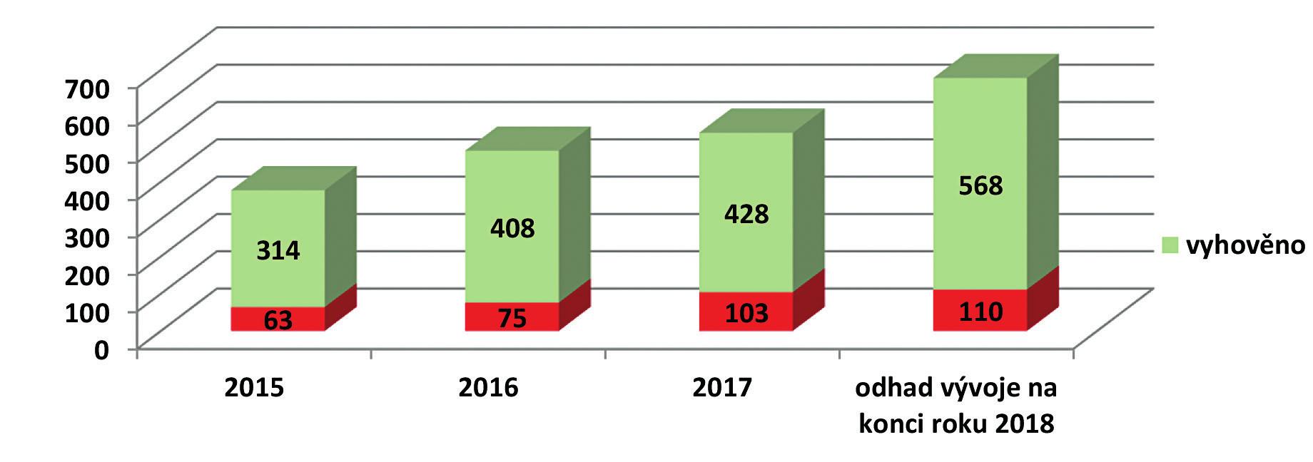 Vývoj počtu a výsledku posouzení zdravotního stavu pro C50 pro účely prodloužení výplaty nemocenského po uplynutí podpůrčí doby