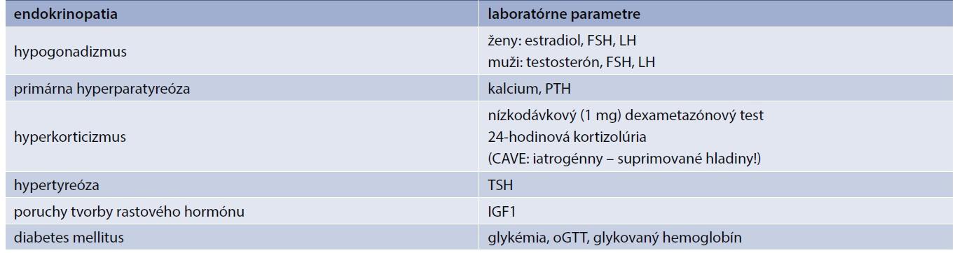 Odporučené vyšetrenia s cieľom vylúčenia osteoporózy podmienenej endokrinne