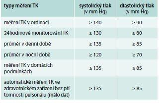 Hodnoty TK (v mm Hg) užívané k definici hypertenze při různých typech měření