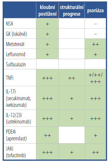 Přehled lékových skupin používaných k farmakologické léčbě psoriatické artritidy včetně evidence o jejich účinku na kloubní, strukturální a kožní projevy onemocnění.