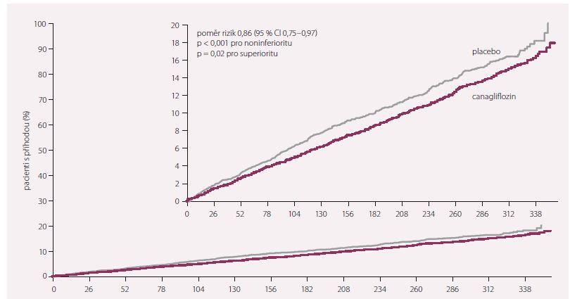 Primární složený cíl – MACE (kardiovaskulární úmrtí, nefatální infarkt myokardu a cévní mozková příhoda).