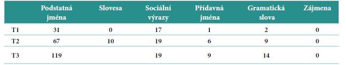 Překryv slovní zásoby v češtině a němčině dle sledovaných slovních kategorií.
