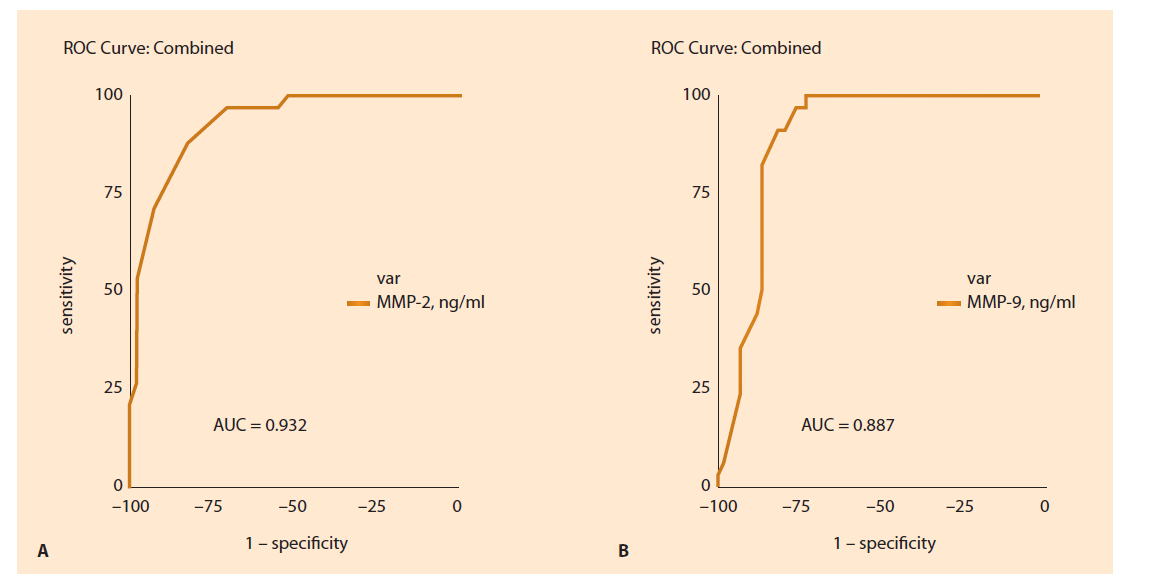 Fig. 3. ROC analysis of MMP concentration in the first trimester, ng/mL: A) MMP-2, B) ММР: the area under the ROC curve (AUC).<br> Obr. 3. ROC analýza pro koncentraci MMP v prvním trimestru, ng/ml: A) MMP-2, B) ММР: plocha pod křivkou (AUC) pro křivku ROC.