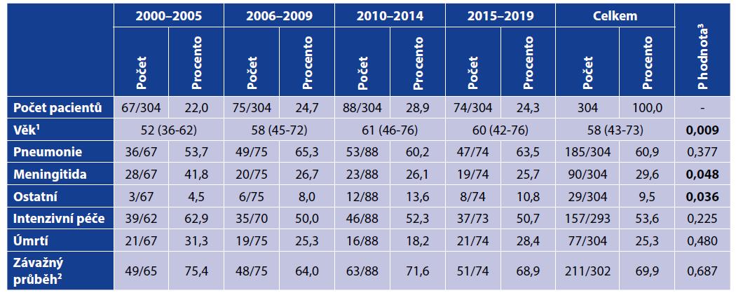 Demografické a klinické údaje podle studijních období<br> Table 1. Demographic and clinical data by study period