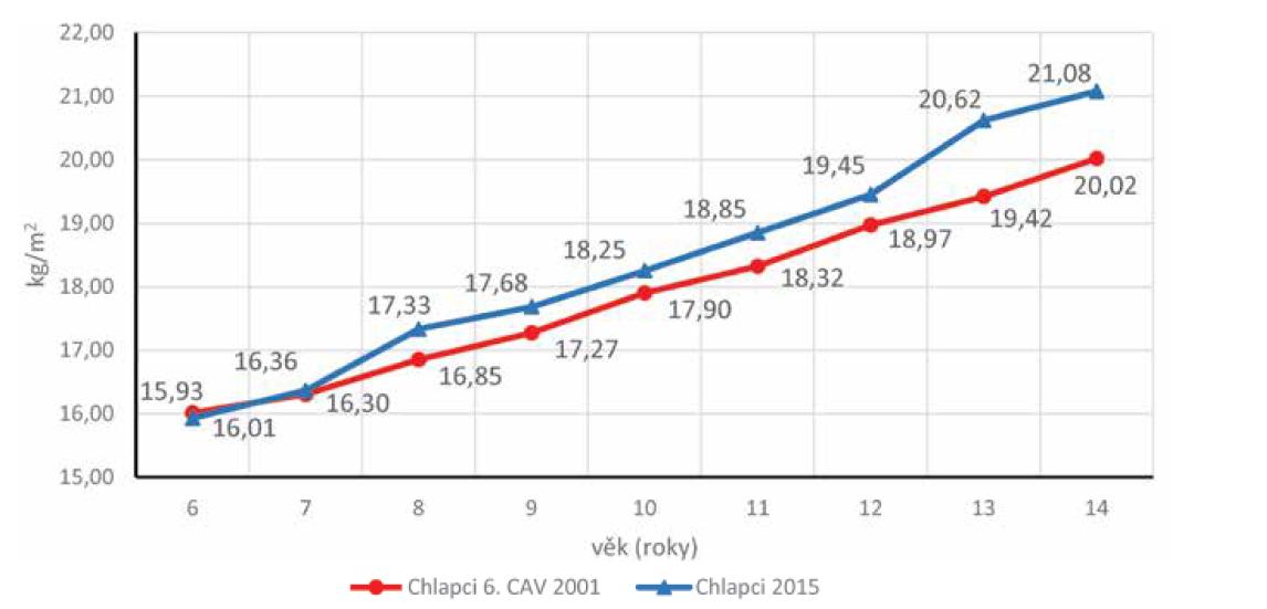 Porovnání BMI (kg/m2) chlapců z roku 2001 a 2015.