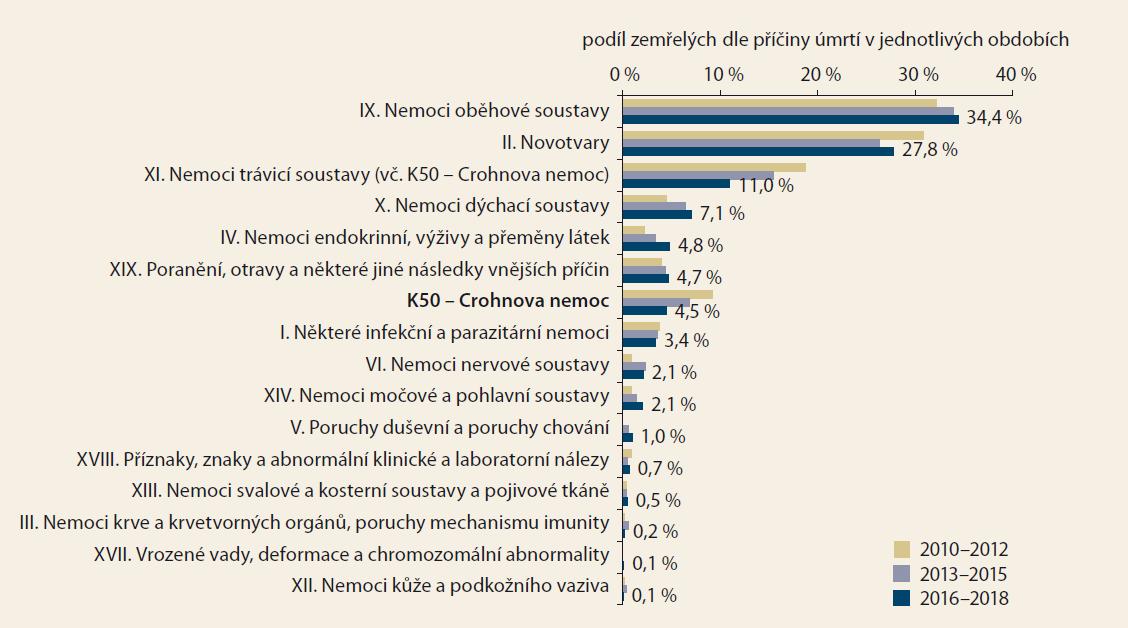 a. Příčiny úmrtí pacientů s Crohnovou nemocí dle kapitol Mezinárodní klasifikace nemocí (MKN-10) a vývoj v čase. Zdroj: NRHZS 2010-2018, List o prohlídce zemřelého 2010-2018.<br> Fig. 1. a. Causes of death in patients with Crohn's disease according to chapters of International Classification of Diseases (ICD-10) and development over time. Source: NRRHS 2010-2018, Database of Death Records 2010-2018.