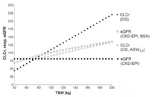 Odhad renálních funkcí dle různých rovnic pro modelový příklad  bílého muže, který měří 175 cm a jeho hladina kreatininu je 90 µmol/L:  plné čtverce = CKD-EPI normalizovaná na tělesný povrch (mL/min/1,73m2 );  prázdné čtverce = CKD-EPI s přihlédnutím k tělesnému povrchu (mL/min); je  vidět, že rovnice CKD-EPI přepočítaná na BSA a rovnice Cockrofta-Gaulta,  do které byla dosazena upravená dávkovací hmotnost, poskytují velice  podobné výsledky, zatímco neupravená rovnice podle Cockrofta-Gaulta  vede k nereálným hodnotám clearance u obézních pacientů