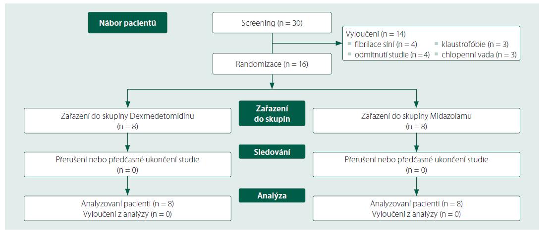 Schéma 1. CONSORT diagram o vývoji studie