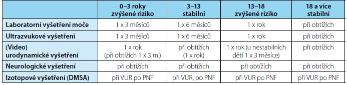 Dispenzarizační schema (Bauer, 2012) modif.<br>