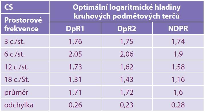 Logaritmické hodnoty CS (cyklů/stupeň v řádku)