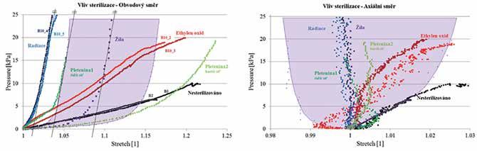Schema 3: Vliv typu sterilizace na mechanickou odezvu cévní náhrady při inflačně - extenzním testu Vlevo: charakteristiky vnitřní tlak v náhradě – obvodová deformace náhrady. Vpravo: charakteristiky vnitřní tlak v náhradě – axiální (podélná) deformace náhrady.<br> Schema 3: The effect of the type of sterilization on the mechanical response of the vascular graft in the inflation-extension test Left: characteristics of the internal pressure in the replacement – circumferential deformation of the graft. Right: characteristics of internal pressure in the graft - axial deformation of the graft.