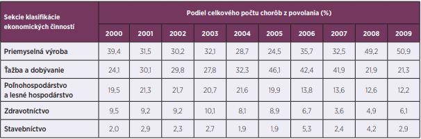 Tabuľka 2b. Najčastejšie hlásené choroby z povolania podľa sekcie klasifikácie ekonomických činností