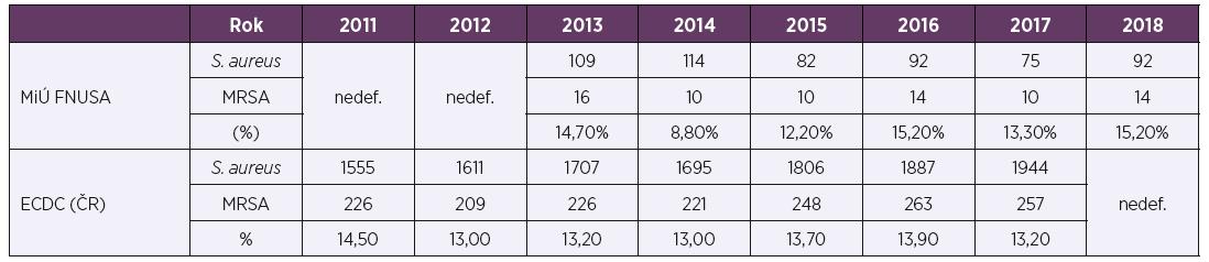 Výskyt kmenů S. aureus a podíl kmenů MRSA v letech 2011–2018 izolovaných z hemokultur a venózních katetrů<br> Table 2. Detection of S. aureus strains and proportion of MRSA strains from blood culture and venous catheters, 2011–2018