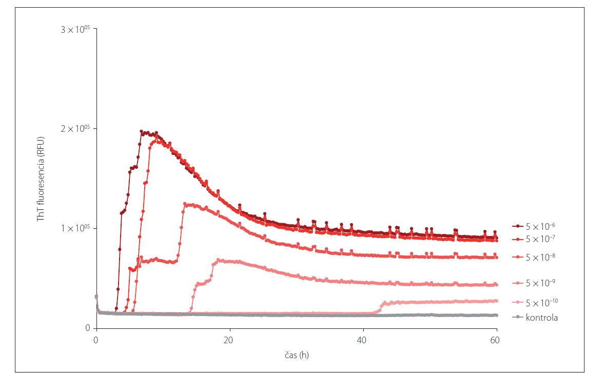Prión konvertujúca aktivita v rôznych riedeniach mozgového homogenátu pacienta s definitívnou diagnózou sCJD (MM1) detegovaná pomocou RT-QuIC metódy. Metóda je schopná detegovať prítomnosť prión konvertujúcej aktivity i po nariedení vzorky na 5x10–9, ktorá sa pridáva do reakčnej zmesi, finálne nariedenie mozgového homogenátu zodpovedá 1x10–10.<br> RT-QuIC – Real-Time Quaking-Induced Conversion; sCJD – sporadická Creutzfeldt-Jakobova choroba; ThT – Thioflavín T<br> Fig. 2. Prion seeding activity shown in different dilutions of a brain homogenate of a patient with definite sCJD (MM1) using the RT-QuIC assay. The assay is able to detect the presence of prion seeding activity even after a 5x10–9 dilution, which is added into the reaction mix. The final dilution of a brain homogenate is equivalent to a 1x10–10 dilution.<br> RT-QuIC – Real-Time Quaking-Induced Conversion; sCJD – sporadic Creutzfeldt-Jakob disease; ThT – Thioflavin T