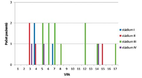 Počty pacientů v jednotlivých věkových kategoriích a stadia cholesteatomu za celistvým bubínkem dle Potsica.