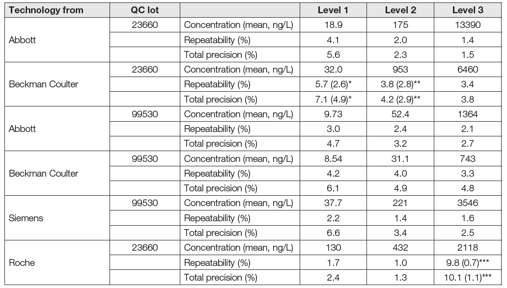 Precision of the study according to the modified protocol EP05-A2. The quality control (QC) material used was Liquichek Cardiac Markers Plus Control LT (Bio-Rad) with two different lots.