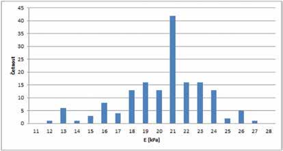Hodnoty elasticity přímých okohybných svalů u zdravé populace-histogram četností