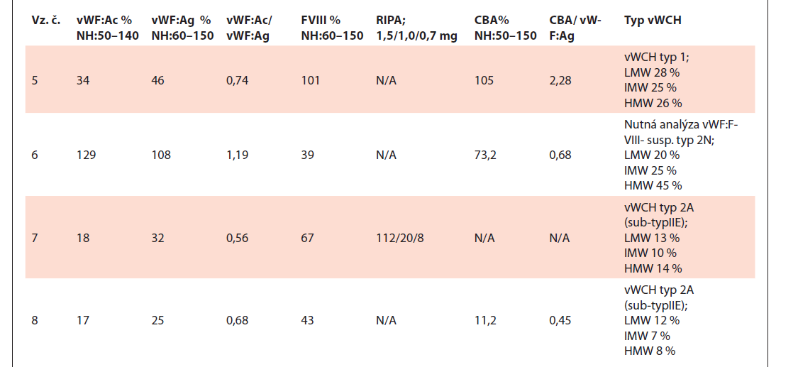 Tabuľka výsledkov testov vzoriek č. 5–8.