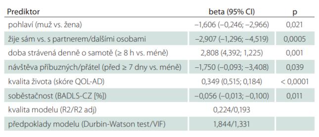 Prediktory změny (zhoršení) kvality života u pacientů s diagnózou demence.