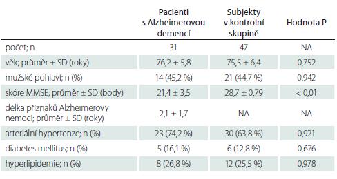 Demografická data zařazených subjektů – pacientů s Alzheimerovou demencí a subjektů v kontrolní skupině