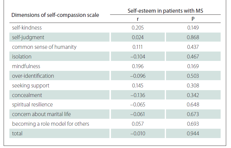 Correlation between dimensions of self-compassion scale and self-esteem in patients with MS.