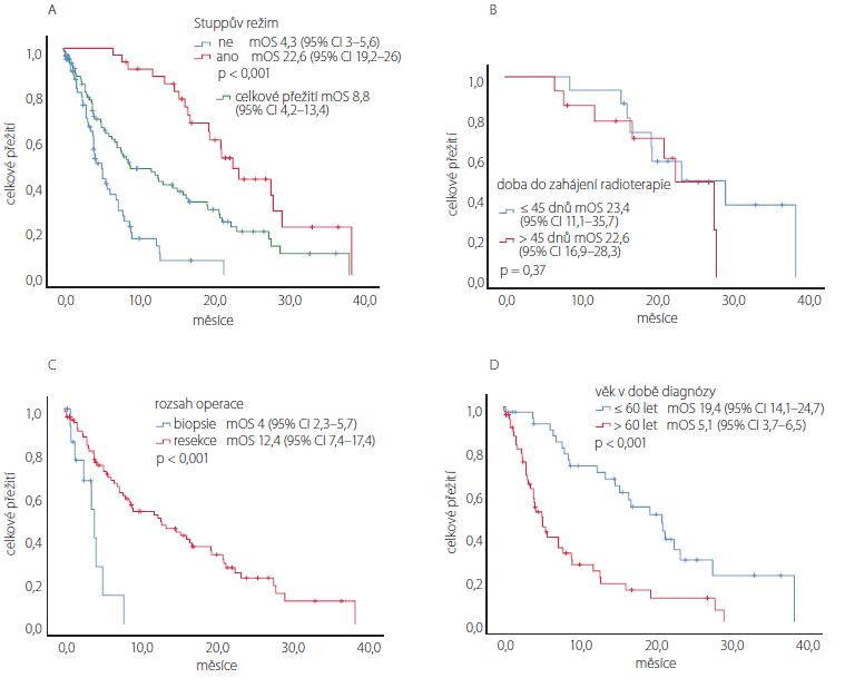 Kaplan-Meierovy odhady celkového přežití při rozdělení pacientů s glioblastomem: (A) dle absolvované onkologické léčby, s podskupinou pacientů léčených dle Stuppova režimu; (B) dle doby do zahájení radioterapie po operaci; (C) dle rozsahu operace a (D) dle věku v době diagnózy.<br> Fig. 5. Kaplan-Meier estimates of the overall survival after distribution of the patients with glioblastoma according to: (A) the completed oncological treatment with a subgroup of patients treated according to the Stupp protocol; (B) the period of initiation of radiotherapy after surgery; (C) extent of the resection; (D) age at diagnosis.