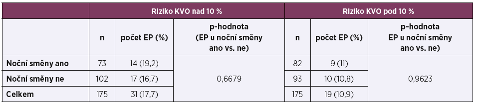 Výskyt endpointů kardiovaskulárních onemocnění (EP)