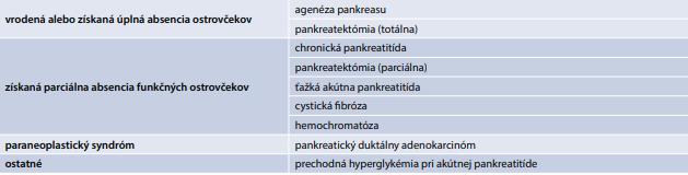 Navrhovaná subklasifikácia pankreatogénneho DM podľa potenciálnych mechanizmov. Upravené podľa [7]