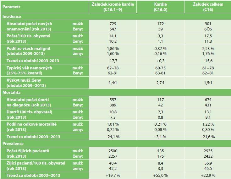 Základní epidemiologické charakteristiky nádorů žaludku v ČR<br> Tab. 2: Basic epidemiological characteristics of stomach cancer in the CR