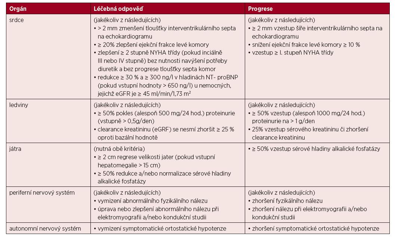 Definice orgánových léčebných odpovědí u pacientů s AL amyloidózou [Gertz, 2005, 2010b; Comenzo, 2012]