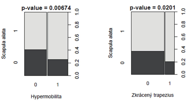 Znázornění souvislosti mezi scapula alata s hypermobilitou a zkrácenými mm. trapezii pars descendens pomocí chí kvadrát testu (n=298).