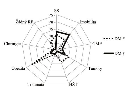 Rizikové faktory plicní embolie u diabetiků (DM)