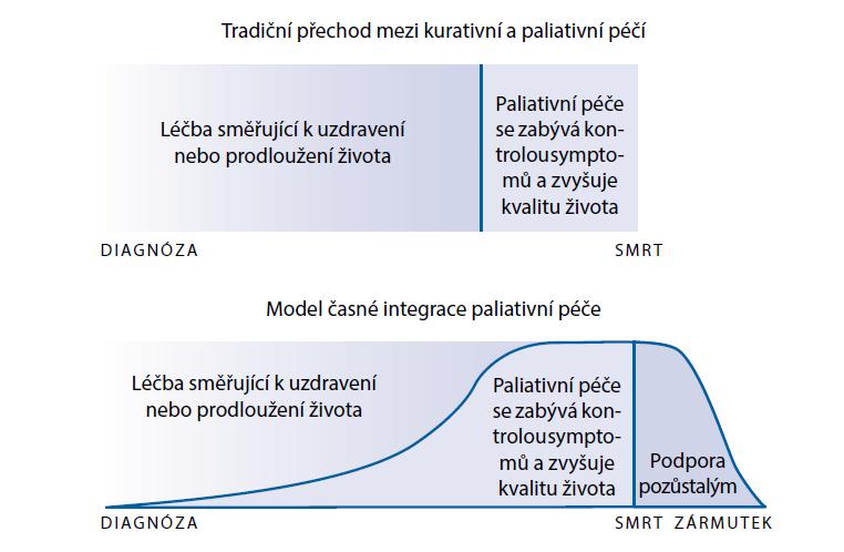 Model integrace paliativní péče – tradiční vs. časně integrovaná