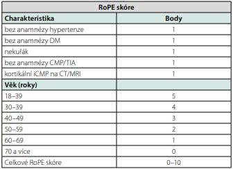 RoPE skóre (upraveno dle 16)