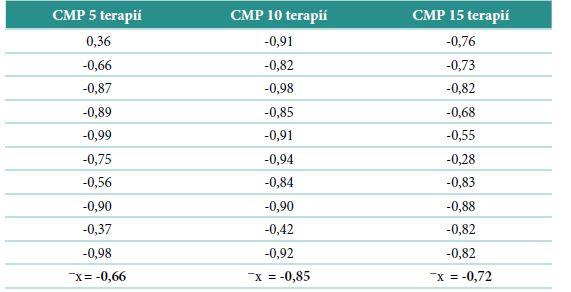 Výsledná tabulka korelace mezi dosaženou úrovní a reakčním časem u jedinců s dg. CMP