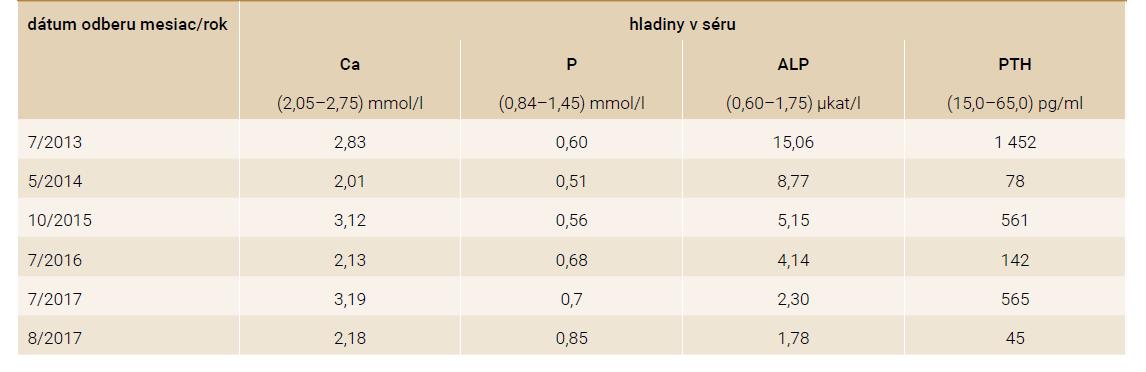 Sérové hladiny vybraných parametrov metabolizmu vápniku a fosforu v rámci jednotlivých klinických kontrol, vrátane hladín alkalickej fosfatázy a parathoromónu